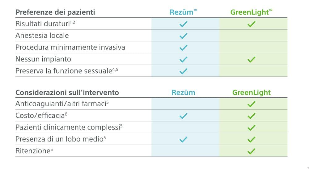 Griglia di paragone tra trattamento Rezum e GreenLight