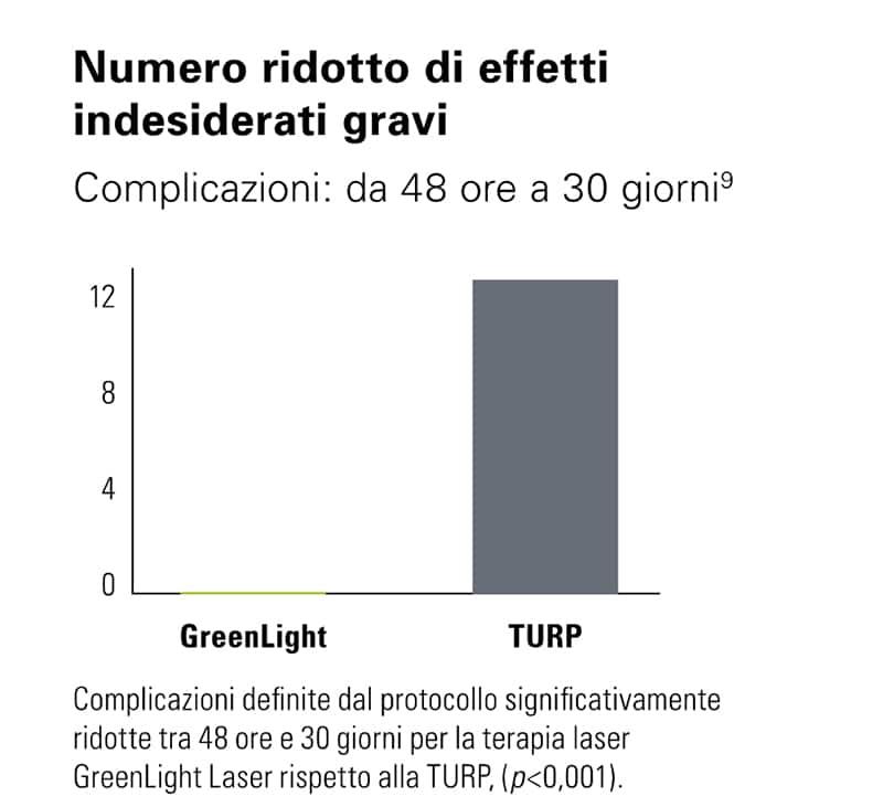 Statistiche effetti indesiderati dopo l'operazione con laser GreenLight